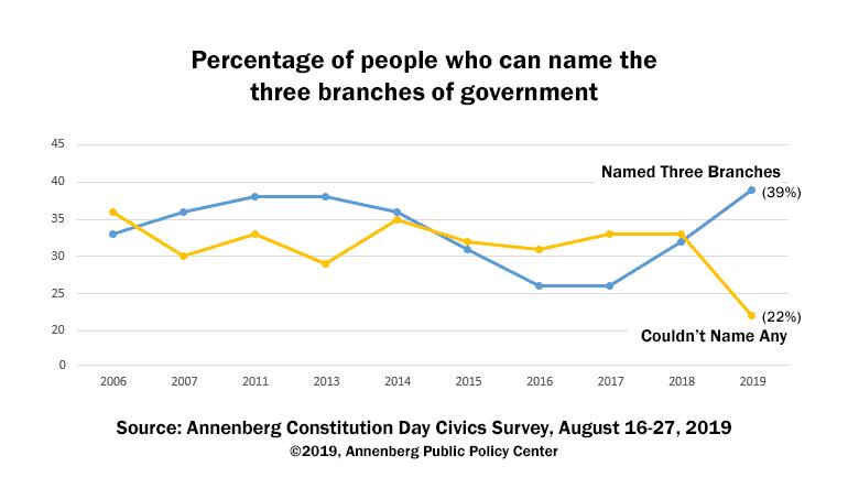 Annenberg Chart of U.S. Civics Survey