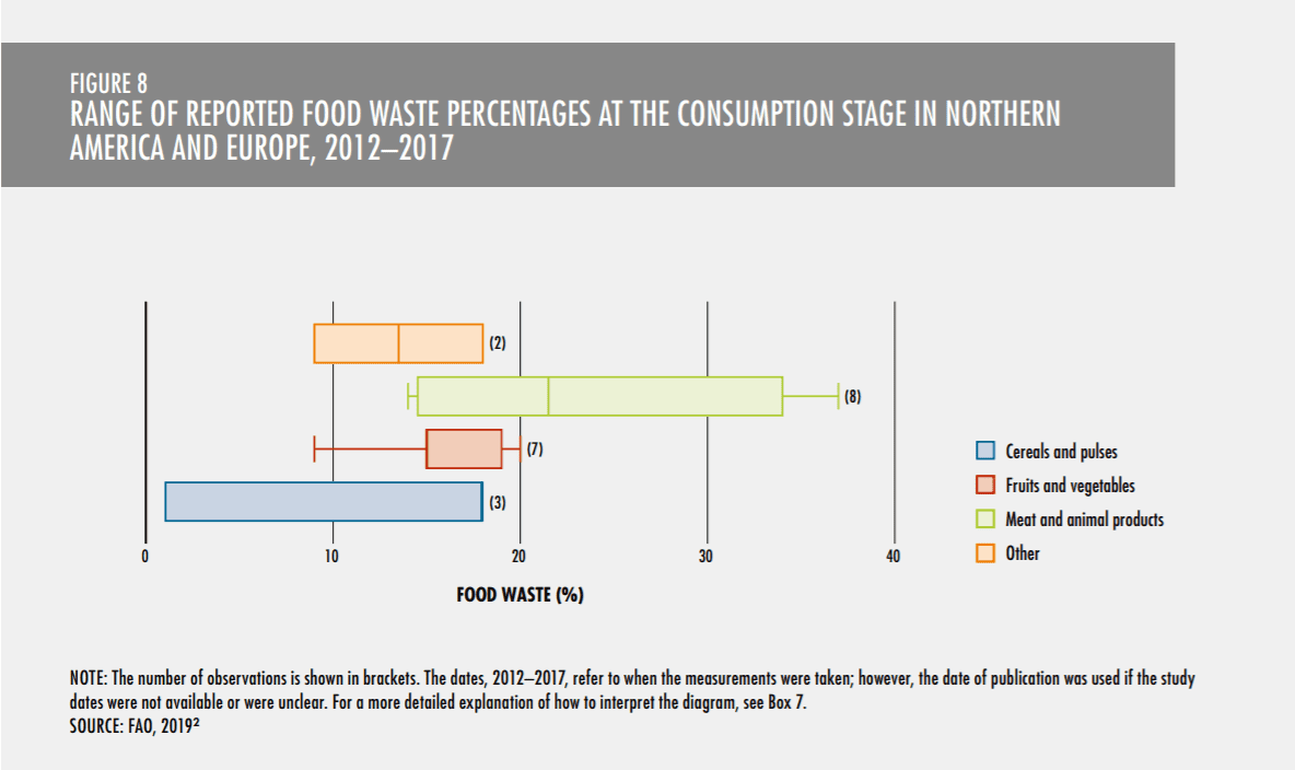 Box chart showing range of reported food waste percentages at the consumption stage in North America and Europe, 2012-2017