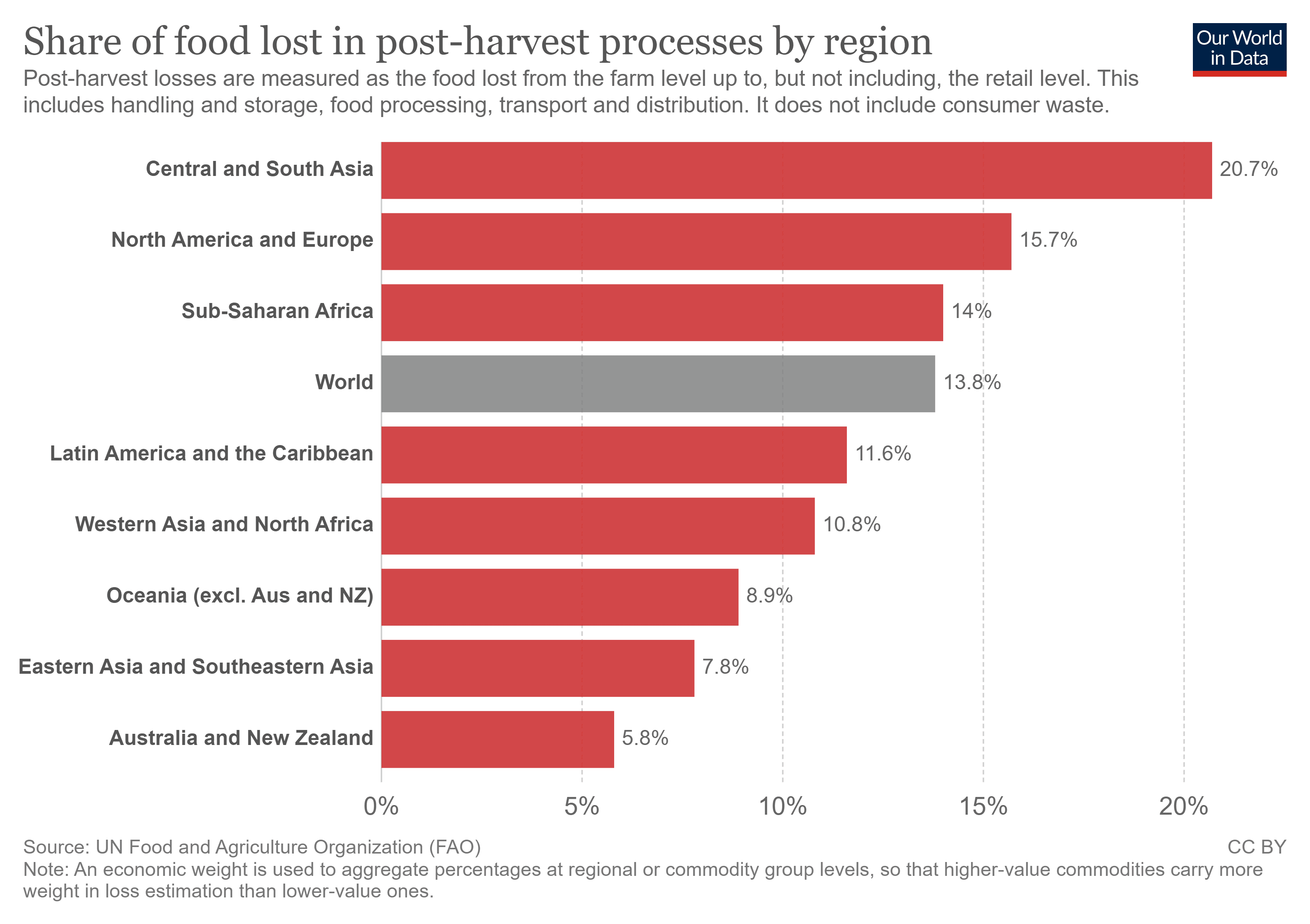 Chart showing share of food lost in post-harvest processes by region