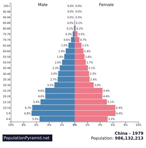 1979 Chinese Population Pyramid