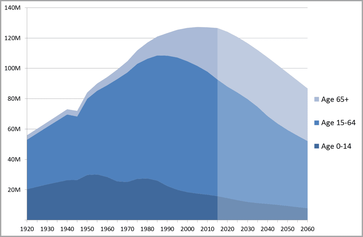 Graph- Japan Population by Age with Projection to 2060