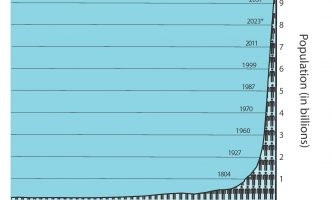 Exponential Human Population Growth Graph Over 2000 Years